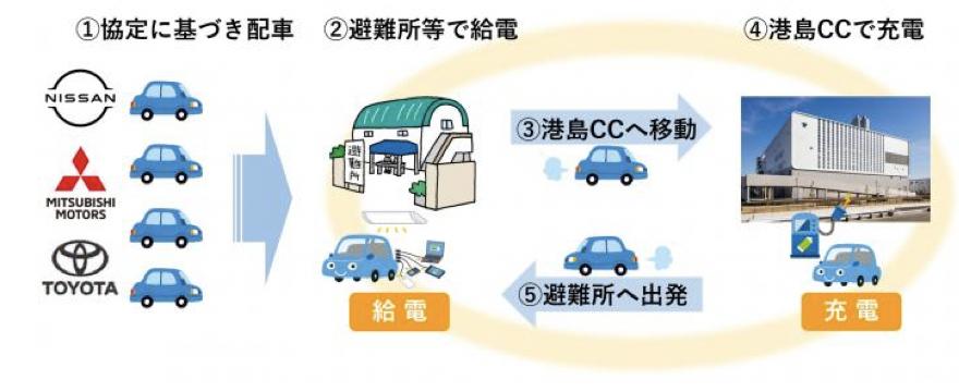 神戸市では避難所へ継続的に電気供給可能な「災害時給電サイクル」を構築
